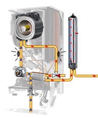 Como funciona una caldera de condensacion sistema de for Como funcionan las calderas de gas