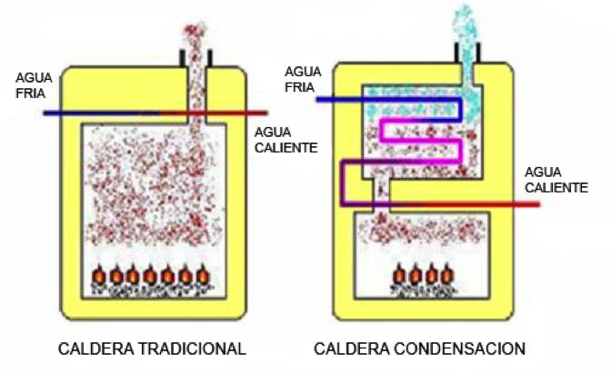 C mo funciona una caldera de condensaci n de gas gas - Tipos de calderas de gas natural ...